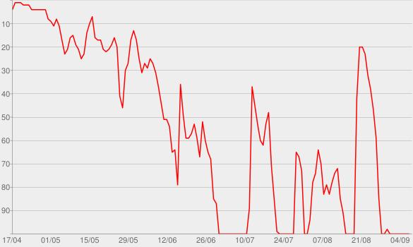 Chart progress graph for Rabbit Hole
