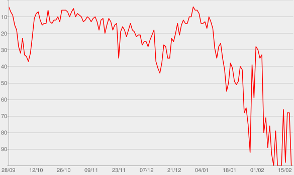 Chart progress graph for Taki Taki (feat. Selena Gomez, Ozuna & Cardi B)