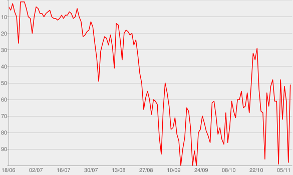 Chart progress graph for Projeto Piloto
