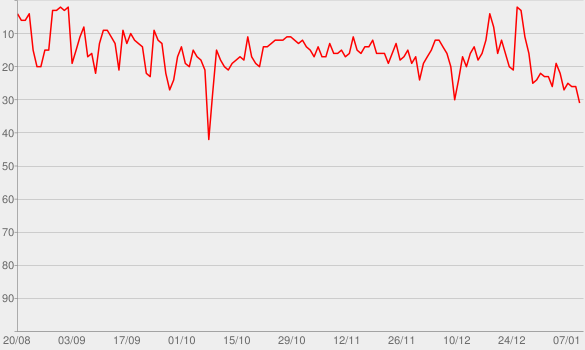 Chart progress graph for Braincast