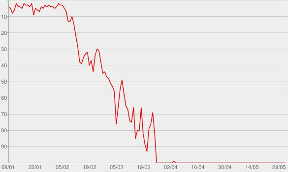 Chart progress graph for Wasted On You