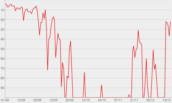 Chart progress graph for Mamma Mia! Here We Go Again (Original Motion Picture Soundtrack)