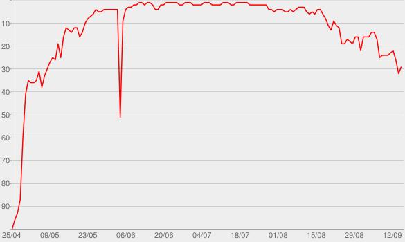 Chart progress graph for Rude