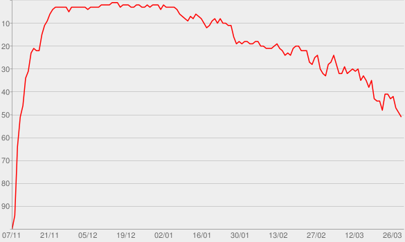 Chart progress graph for Show Me Love