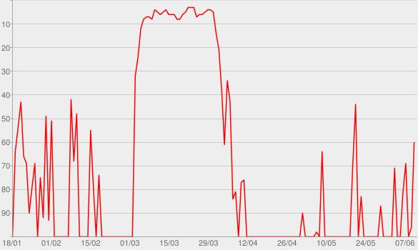 Chart progress graph for ÷