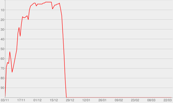 Chart progress graph for That's Christmas to Me (Deluxe Edition)