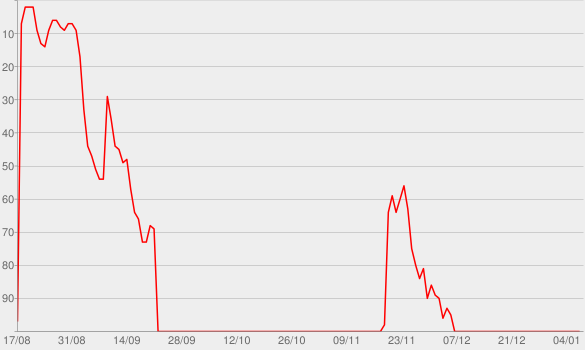 Chart progress graph for 30 For 30 Podcasts