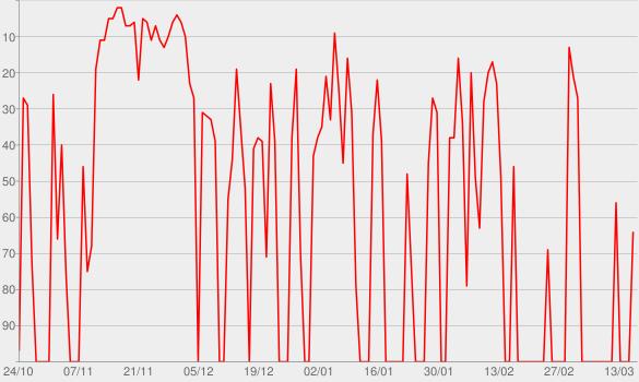 Chart progress graph for c't uplink (Video)