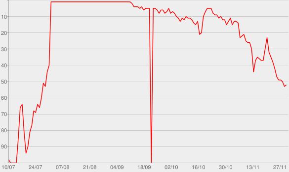 Chart progress graph for Lovers on the Sun (feat. Sam Martin)