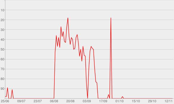Chart progress graph for Servus. Grüezi. Hallo.