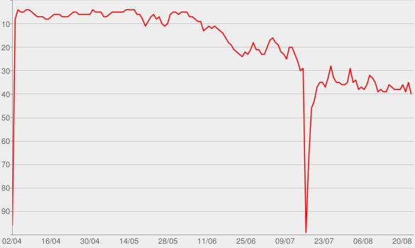 Chart progress graph for Headlights (feat. Ilsey)
