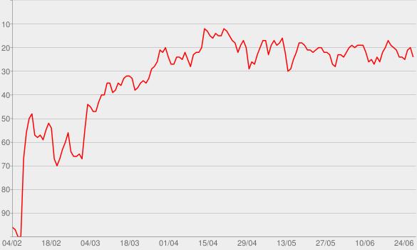 Chart progress graph for Classic