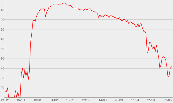 Chart progress graph for Gold