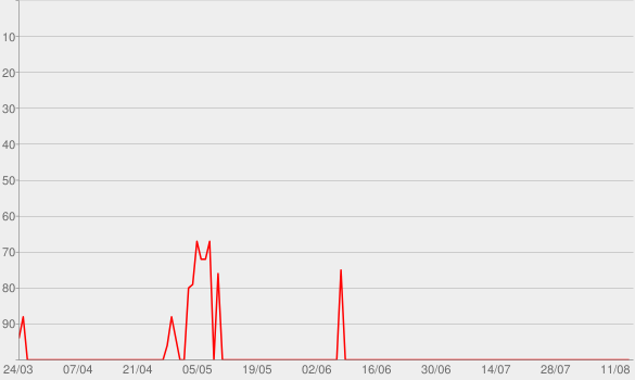Chart progress graph for I Fall Apart