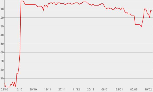 Chart progress graph for Lieder