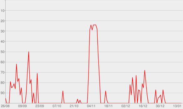 Chart progress graph for HBR IdeaCast