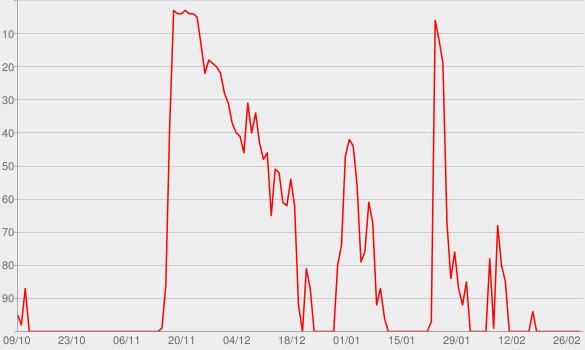 Chart progress graph for Dark Sky Island (Deluxe)