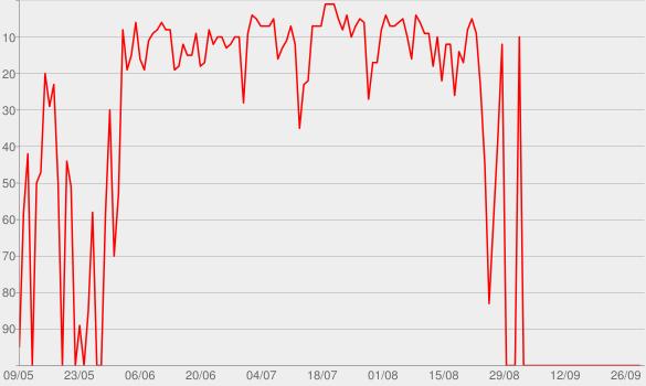 Chart progress graph for Mais do Mesmo