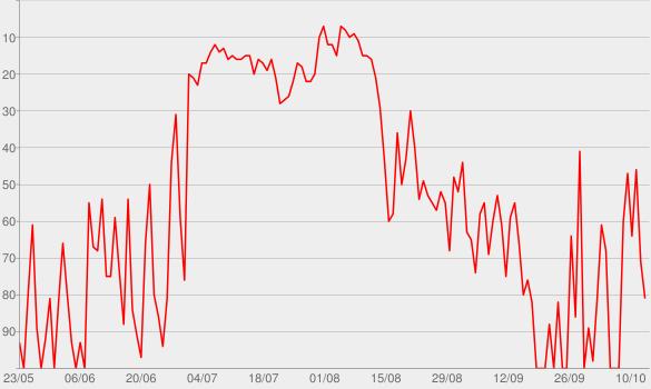 Chart progress graph for Elementarfragen