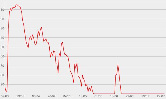 Chart progress graph for DISGRACELAND