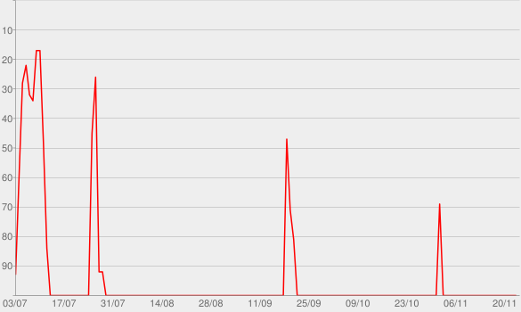Chart progress graph for MAD MONEY W/ JIM CRAMER - Full Episode