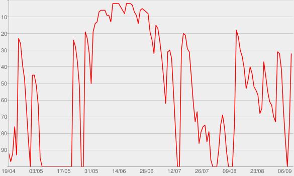Chart progress graph for Acht Milliarden – Der Auslands-Podcast