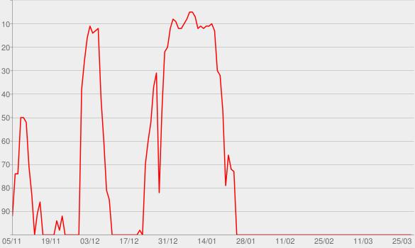 Chart progress graph for Much Dance 2015