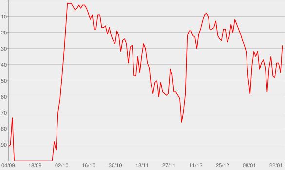 Chart progress graph for Ways Over Water (Bonus Edition)