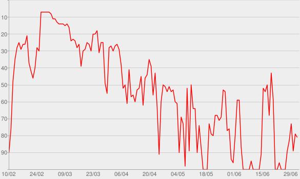 Chart progress graph for Further Up (Na, Na, Na, Na, Na)