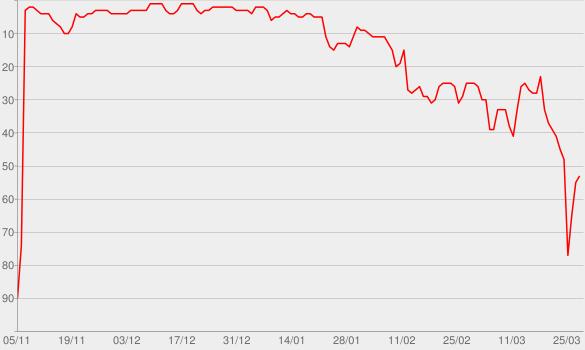 Chart progress graph for Walk