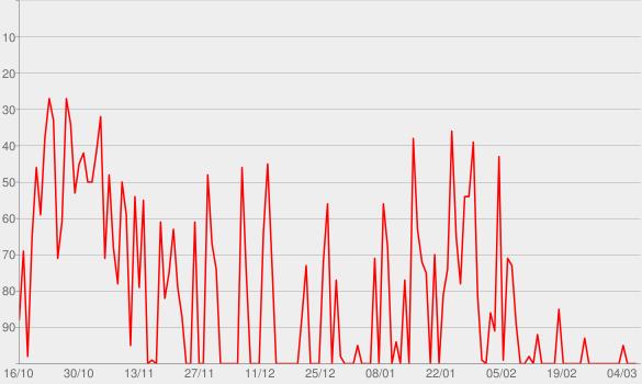 Chart progress graph for Dundee