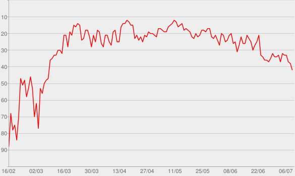 Chart progress graph for Con Calma (feat. Snow)