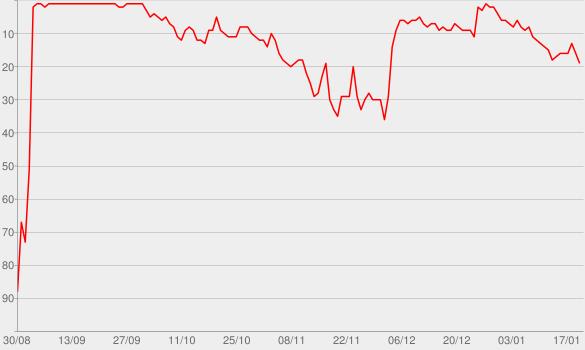Chart progress graph for Unravel True Crime: Snowball