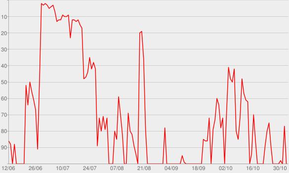 Chart progress graph for Don't Kill the Magic