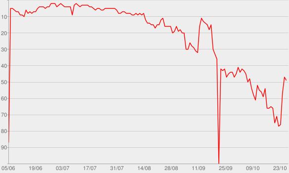 Chart progress graph for Love Runs Out