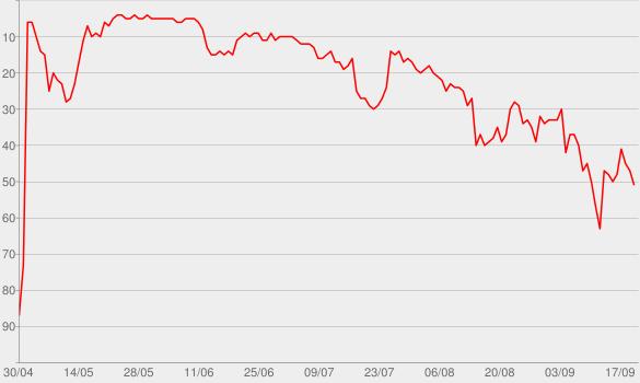 Chart progress graph for Hideaway