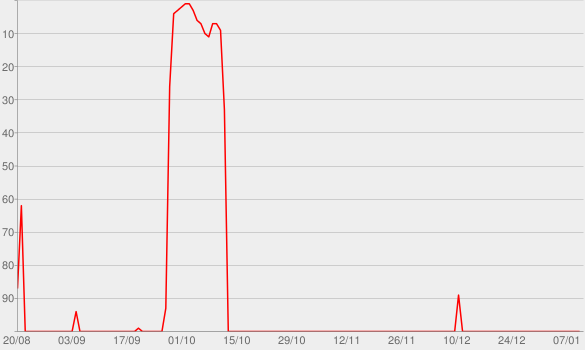 Chart progress graph for The Essential Michael Jackson