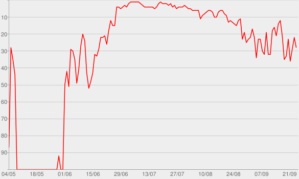 Chart progress graph for MTV Unplugged (Deluxe Edition)