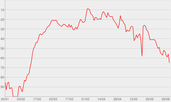 Chart progress graph for Human