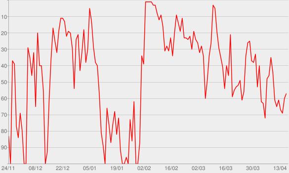 Chart progress graph for A bientôt de te revoir