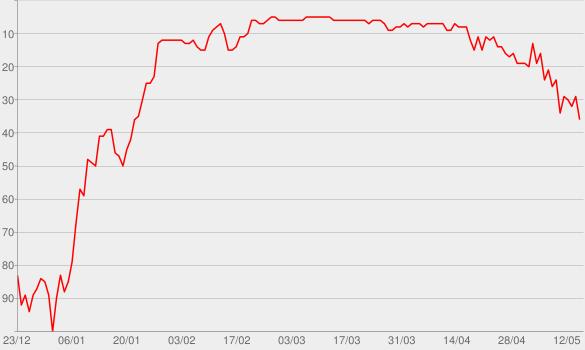 Chart progress graph for Dark Horse (feat. Juicy J)
