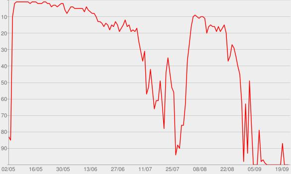 Chart progress graph for Pitch Perfect 2 (Original Motion Picture Soundtrack)