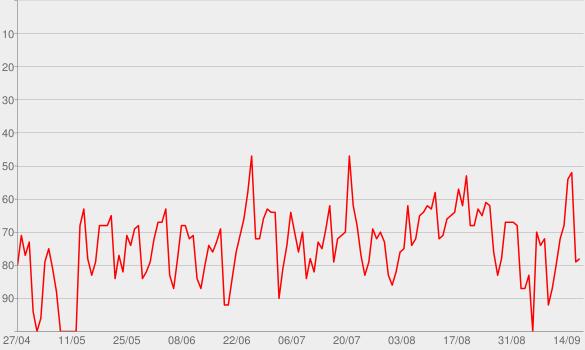 Chart progress graph for Into the Purgatory