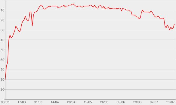 Chart progress graph for Lean On (feat. MØ & DJ Snake)