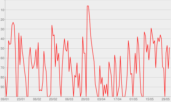 Chart progress graph for Mundo Raiam Podcast