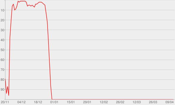 Chart progress graph for PTXmas (Deluxe Edition)