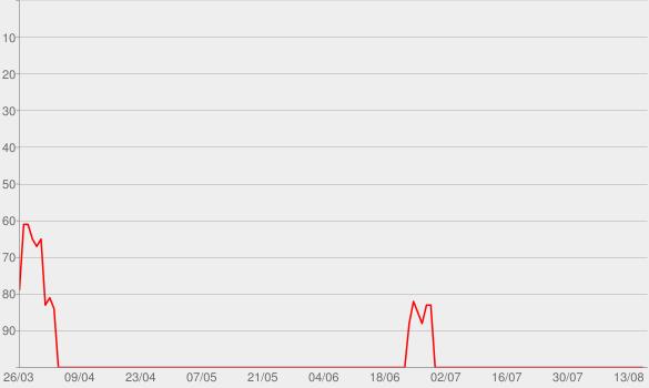 Chart progress graph for Yeah! (feat. Lil Jon & Ludacris)