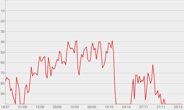 Chart progress graph for Pretty Heart