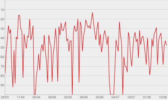Chart progress graph for Bio 360 - Zurück ins Leben   Energie und Gesundheit