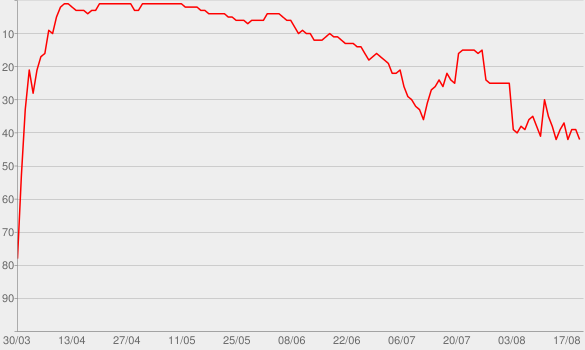 Chart progress graph for Too Close